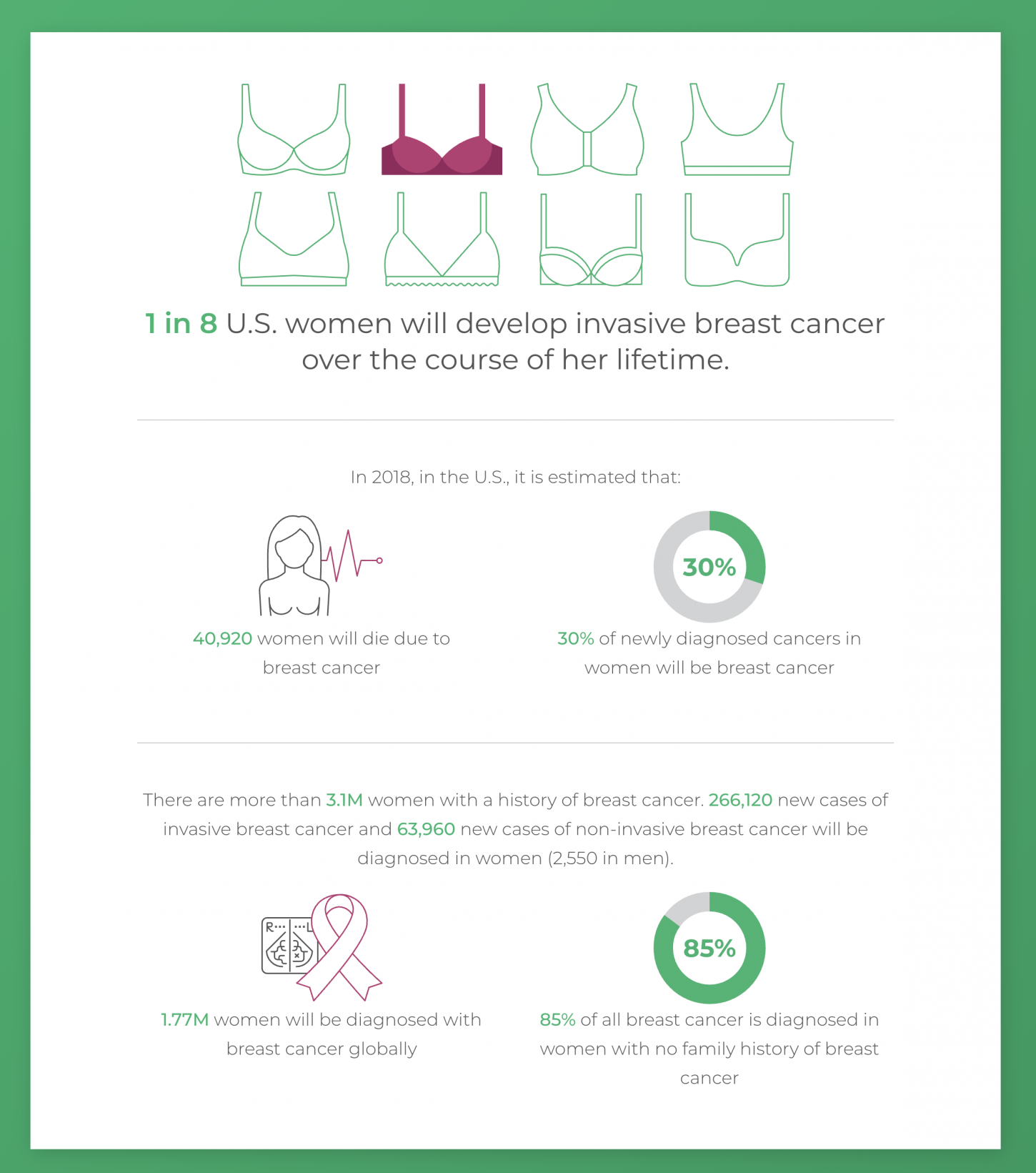 The Hard Facts about Breast Cancer