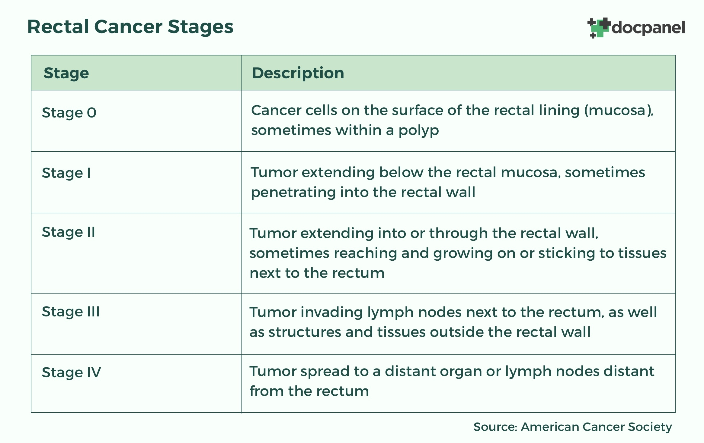 rectal-cancer-staging-chart.jpg