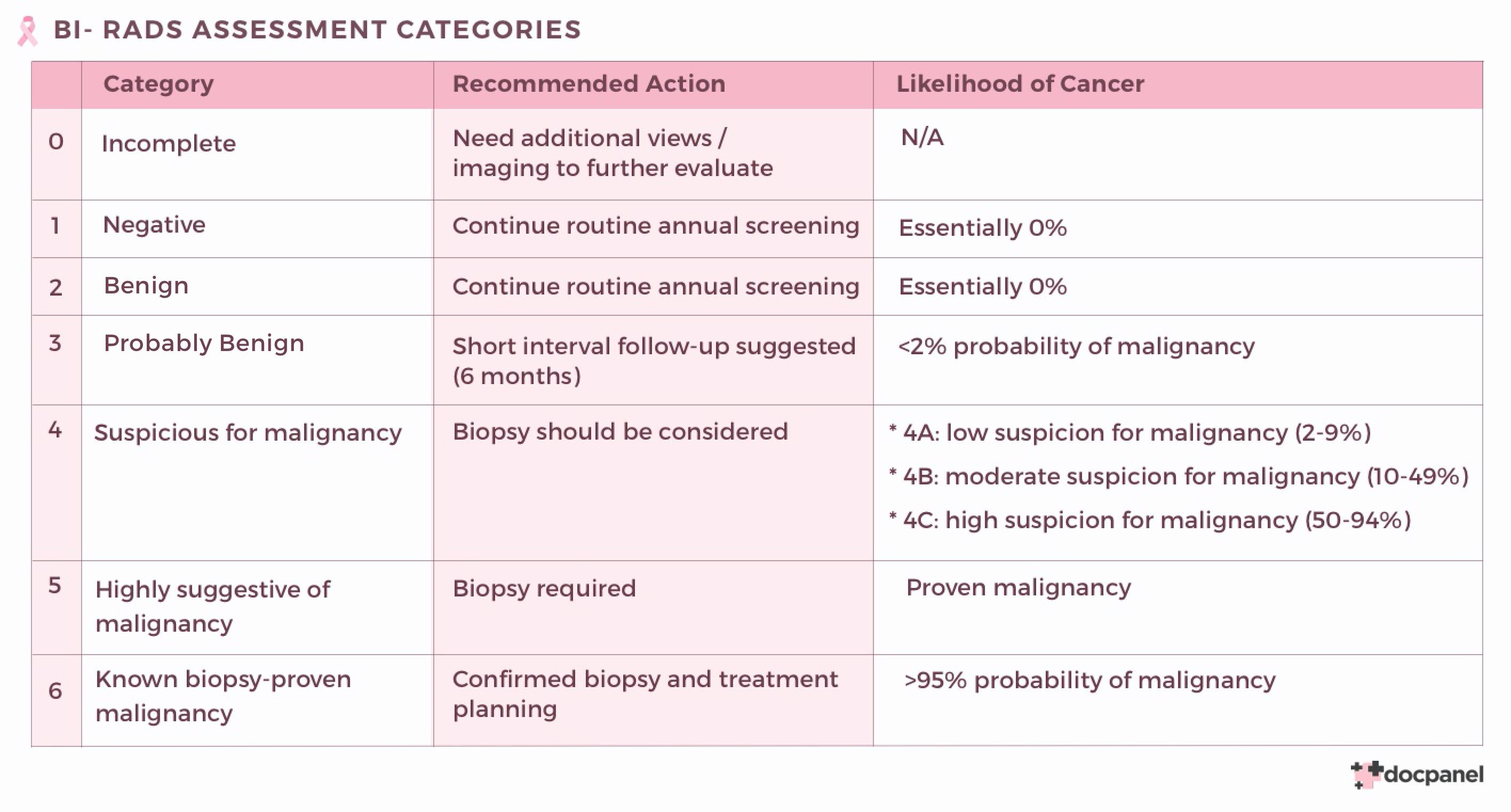 BIRAD-Categories.png