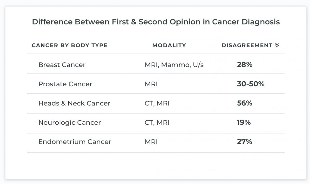 13 - 56% Variance Between First & Second Diagnosis