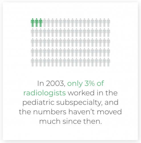 The Critical Need for Specialized Pediatric Radiologists